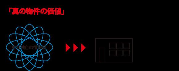 ベスト不動産独自の情報網より仕入れた物件情報を日本人スタッフがチェック!物件に関する条件、地域の特性、周辺市場